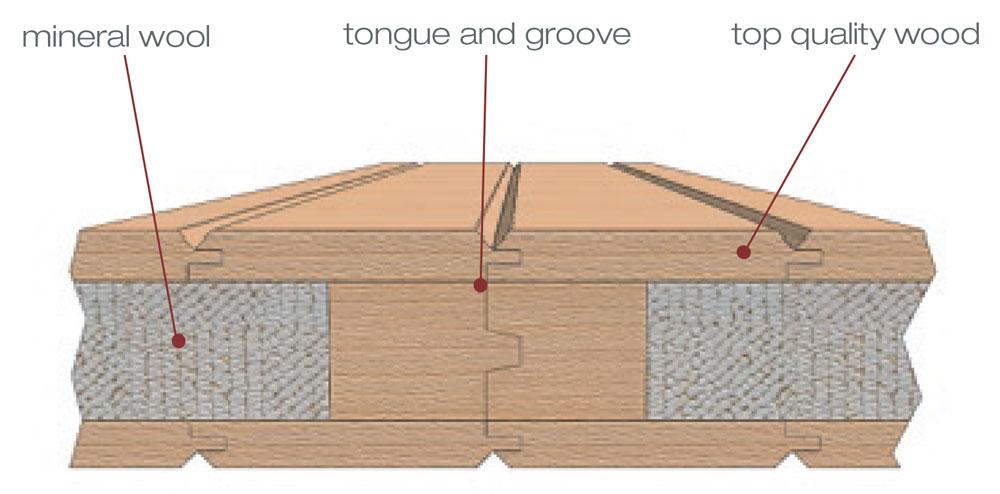 Materials Sauna